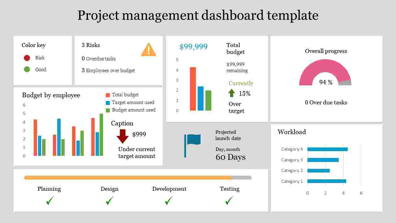 Best project management dashboard template