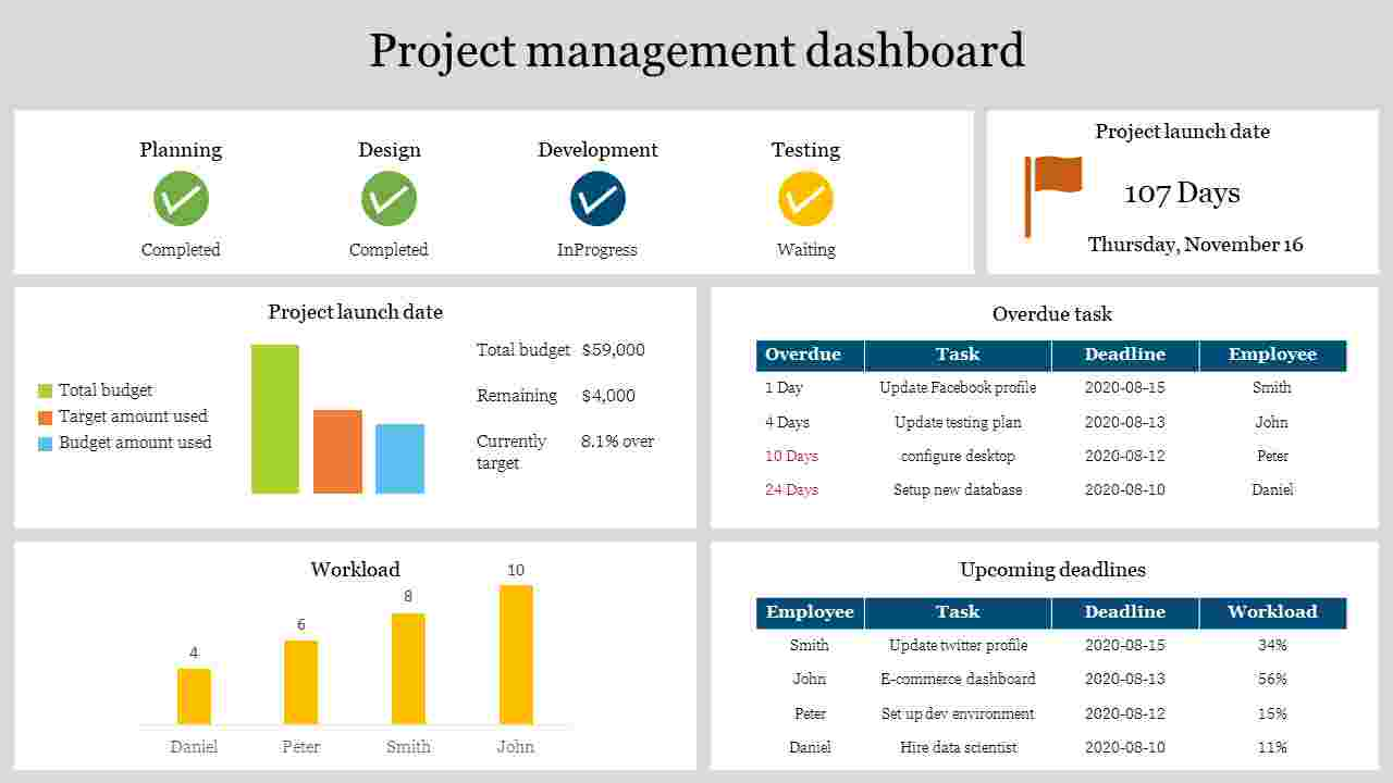 Project management dashboard with charts