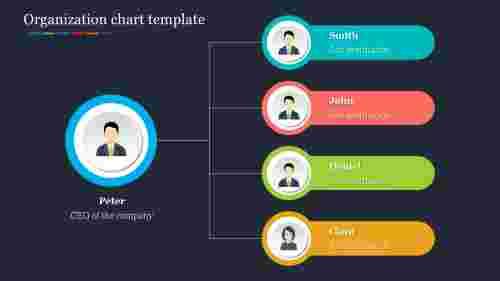 Best organization chart template presentation