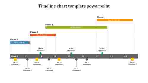 Best timeline chart template powerpoint