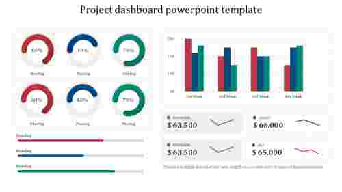 Editable project dashboard powerpoint template