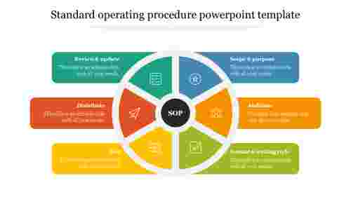 Standard operating procedure powerpoint template