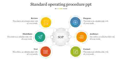 Standard operating procedure ppt