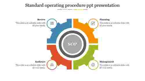 Standard operating procedure ppt presentation