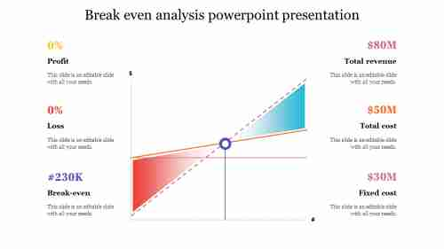 Break even analysis powerpoint presentation