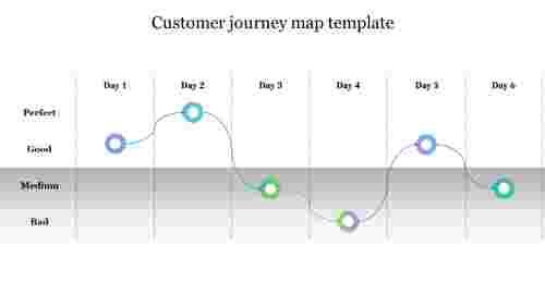 customer journey map template free ppt presentation
