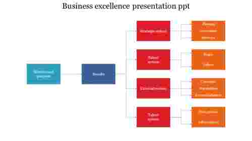 business excellence presentation ppt