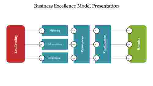 Business Excellence Model presentation
