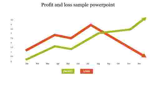 Profit and loss sample powerpoint
