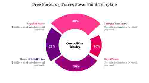 Free%20Porters%205%20Forces%20PowerPoint%20Template%20slide