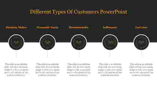 Best%20Different%20Types%20Of%20Customers%20PowerPoint