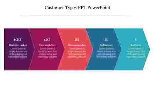 Customer%20Types%20PPT%20PowerPoint%20Slide