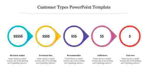 Editable%20Customer%20Types%20PowerPoint%20Template