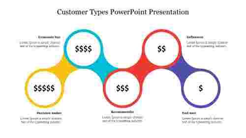Customer%20Types%20PowerPoint%20Presentation%20Slide