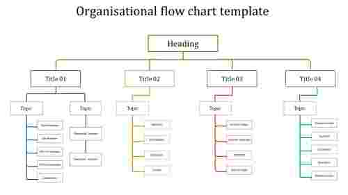 A zero noded organisational flow chart template