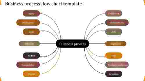 Multiple inputs business process flow chart template