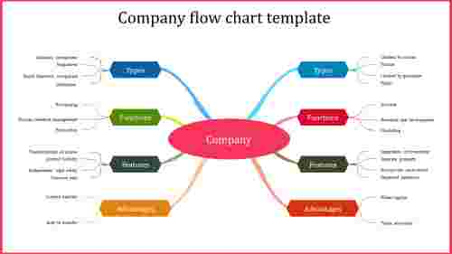 A eight noded company flow chart template
