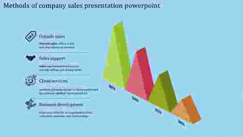A four noded company sales presentation powerpoint