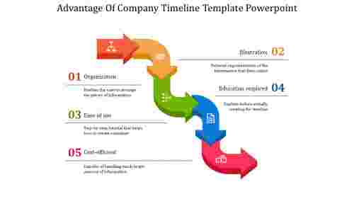 Serpentine Company Timeline Template Powerpoint