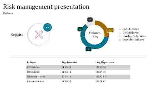 Best risk management presentation