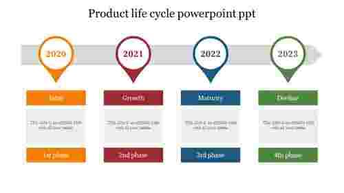 BestProductlifecyclepowerpointppt