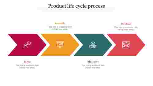 Productlifecycleprocessppt
