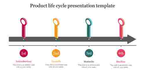 Product life cycle presentation template