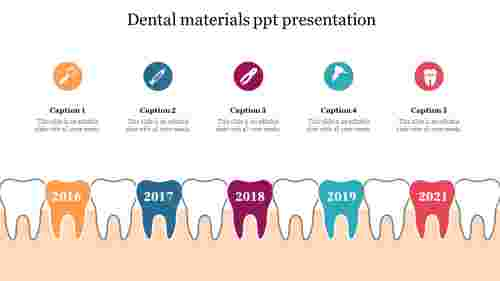 Dental materials ppt presentation