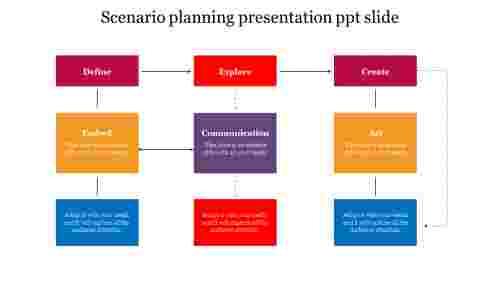 Editable%20Scenario%20planning%20presentation%20ppt%20slide%20%20