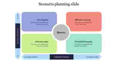 Best%20Scenario%20planning%20slide%20