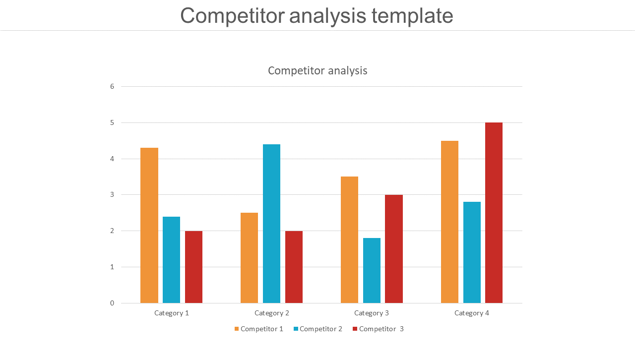 Competitor Analysis Template - Chart Design