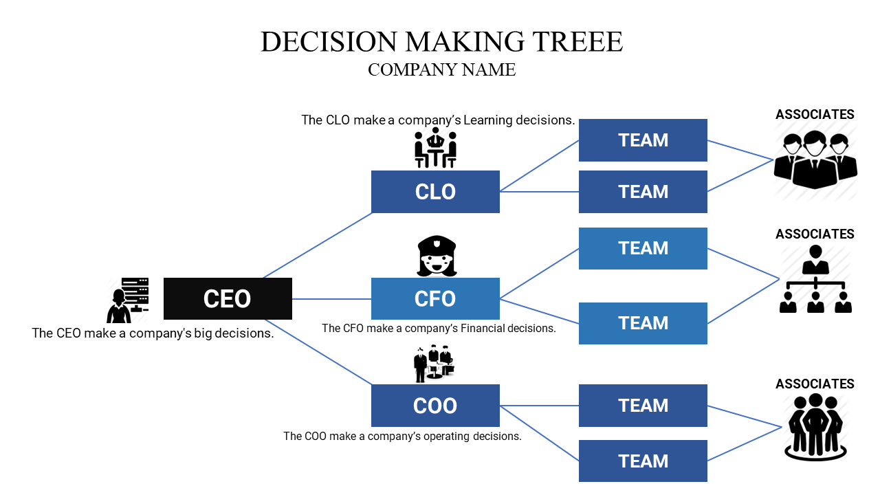 A Decision Making Powerpoint Template