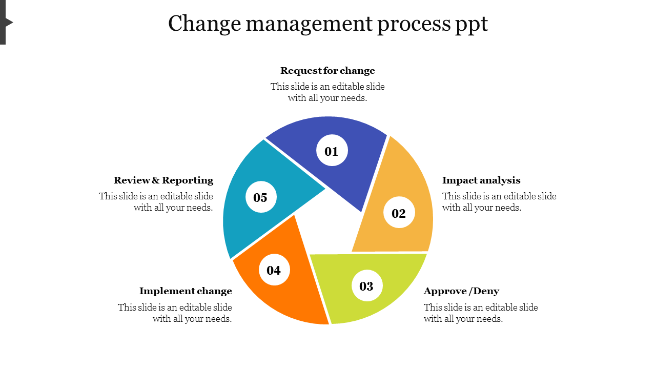 Editable Change Management Process Powerpoint Slideegg