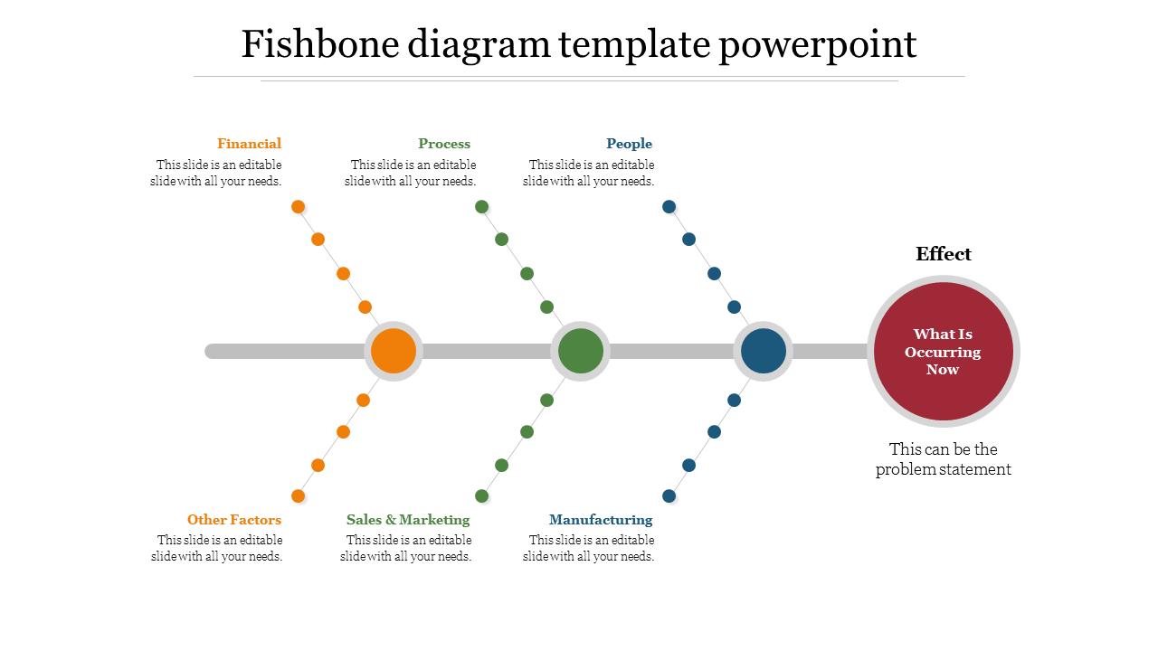 Methods Of Fishbone Diagram Template Powerpoint Slideegg