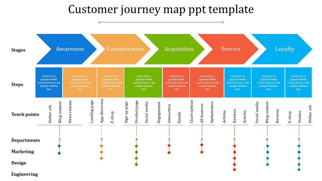 customer journey map template free ppt