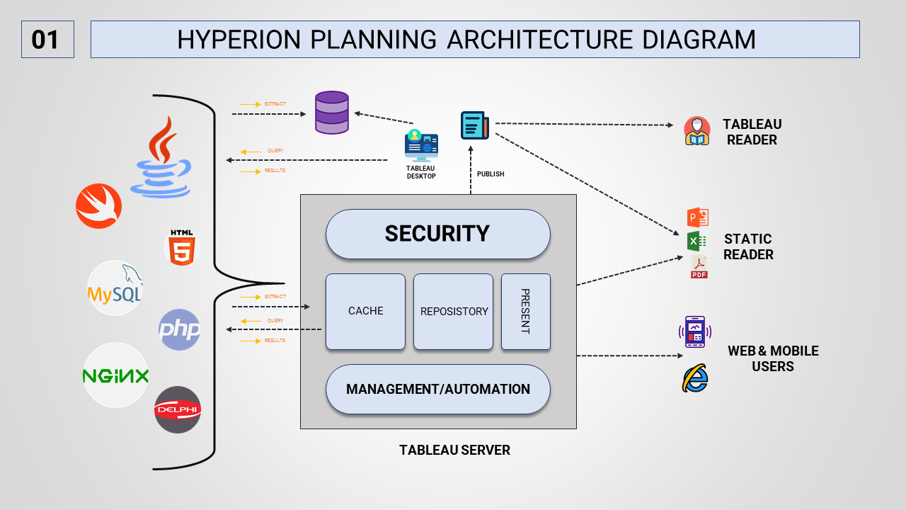 Security Hyperion Planning Architecture Diagram PowerPoint