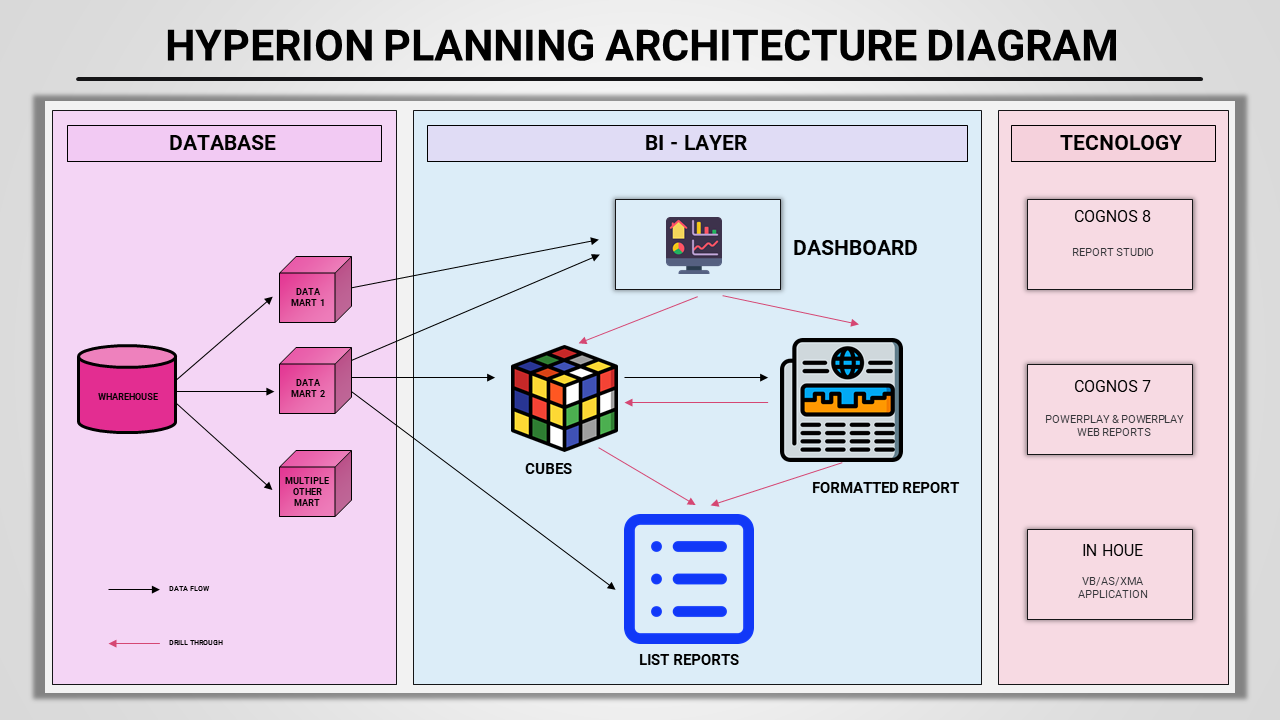 Best Hyperion Planning Architecture Diagram PPT