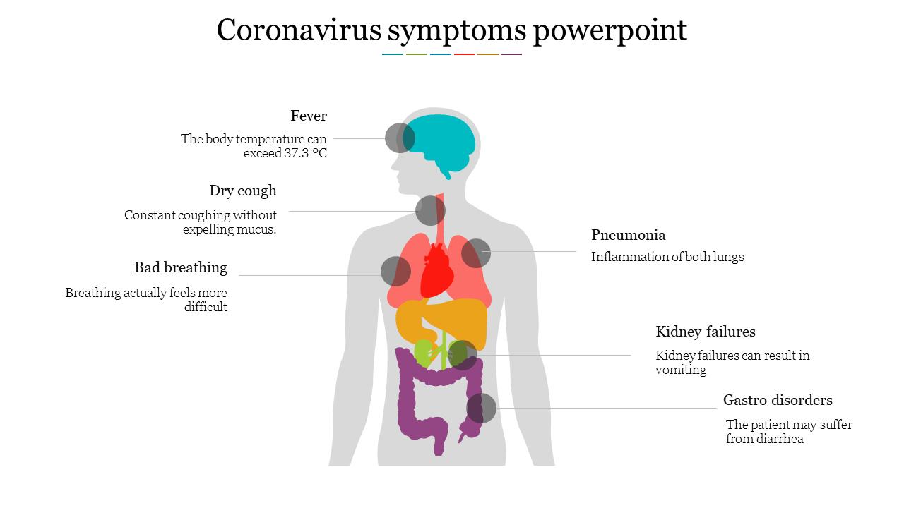 Coronavirus Symptoms Powerpoint