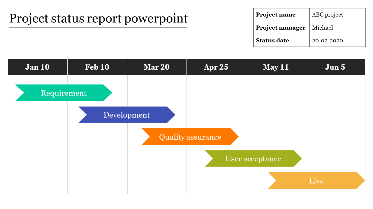Weekly Project Status Report Template Powerpoint from www.slideegg.com