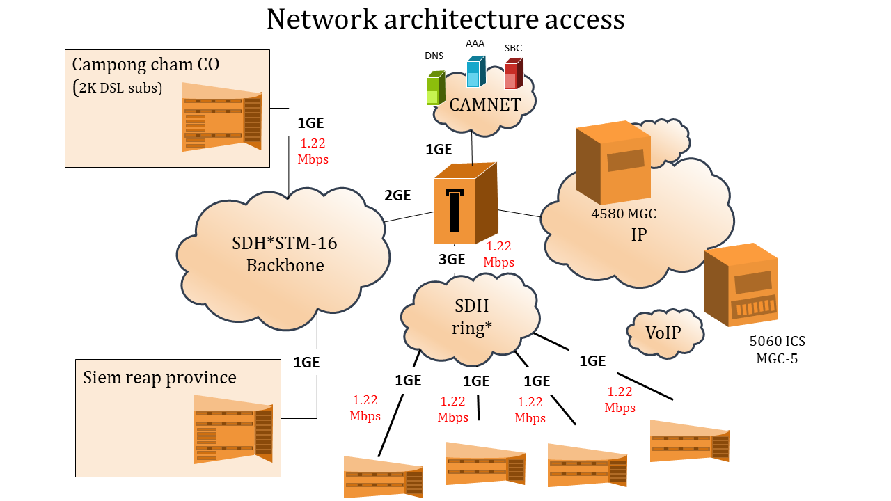 A five noded Network architecture access