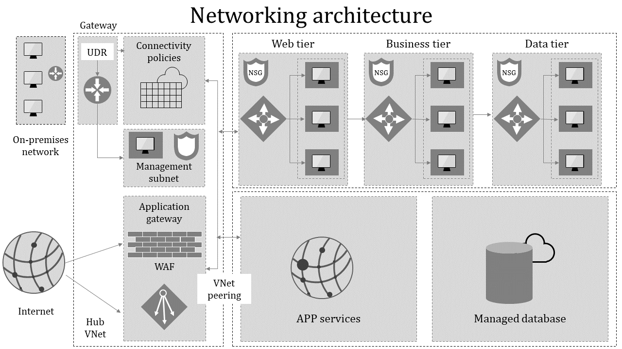 A Ten Noded Networking Architecture