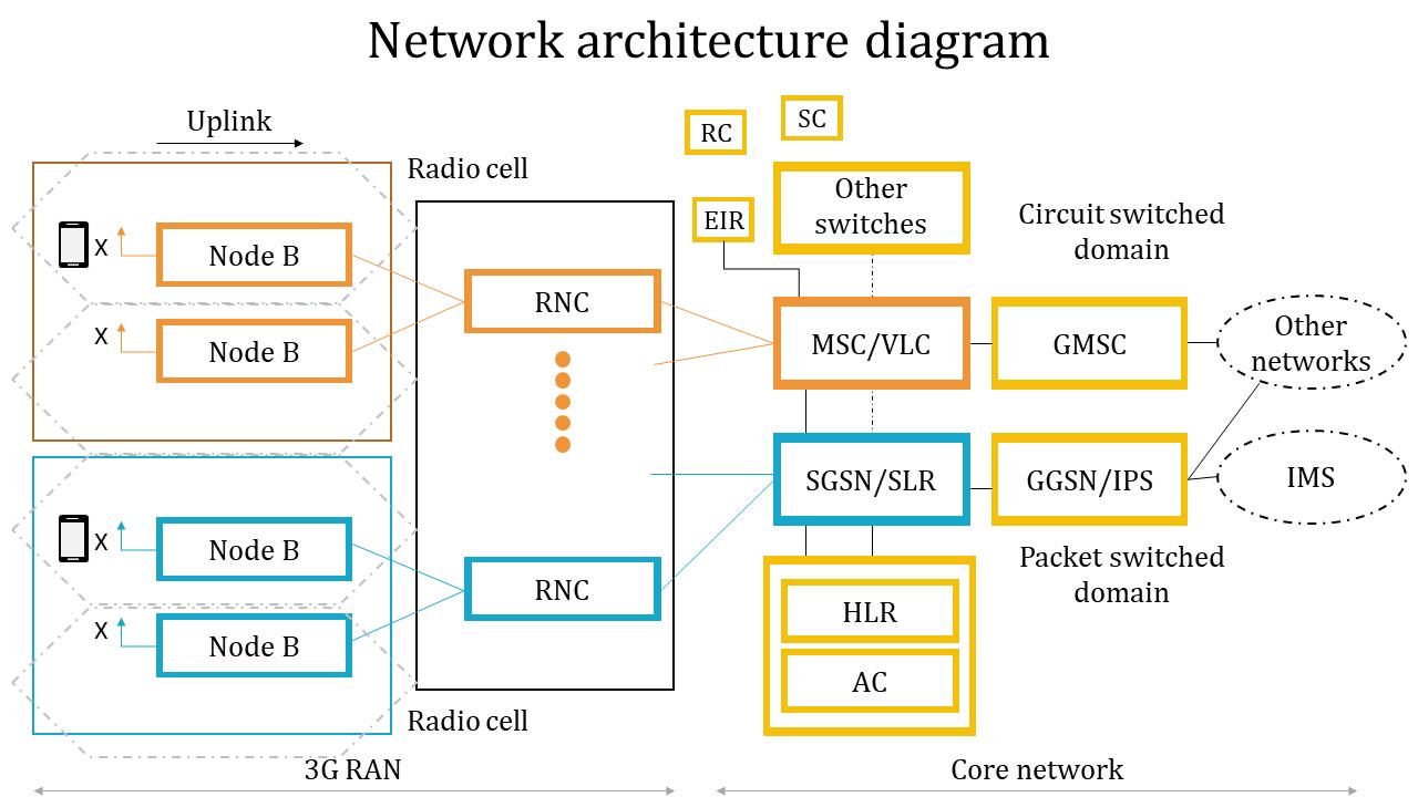 A Ten Noded Network Architecture Diagram