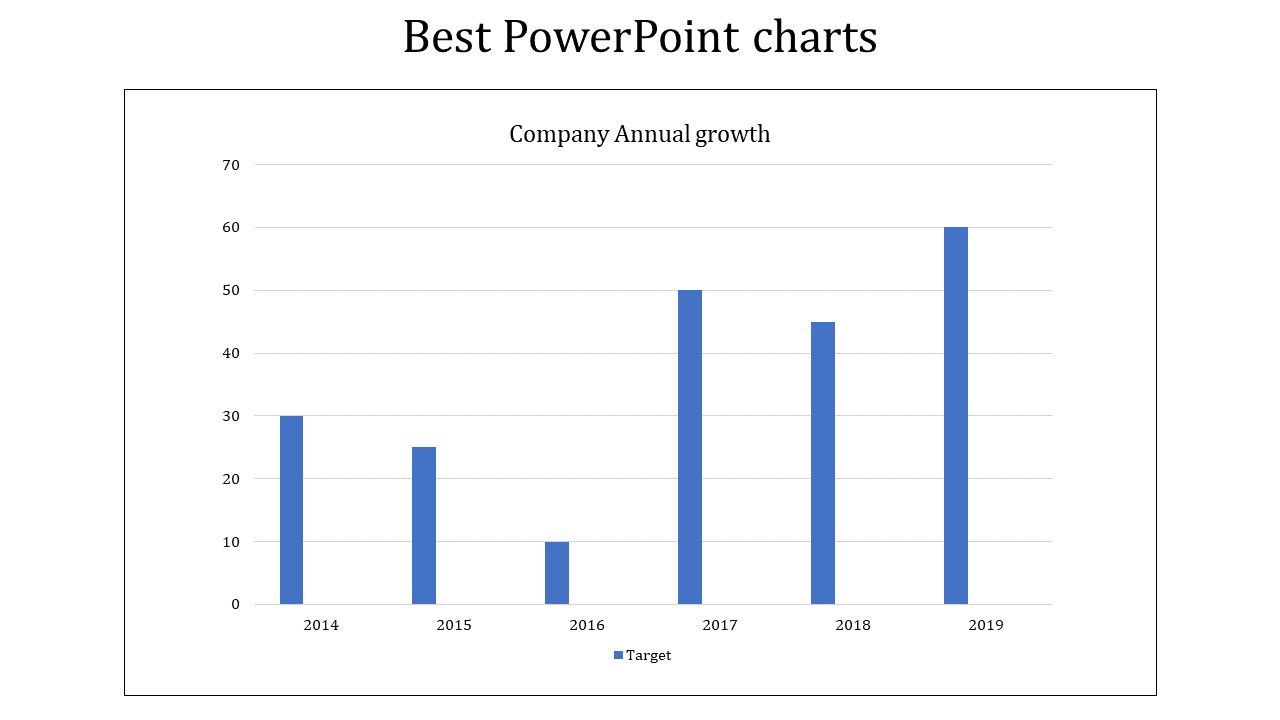 Best PowerPoint charts for analyse company growth