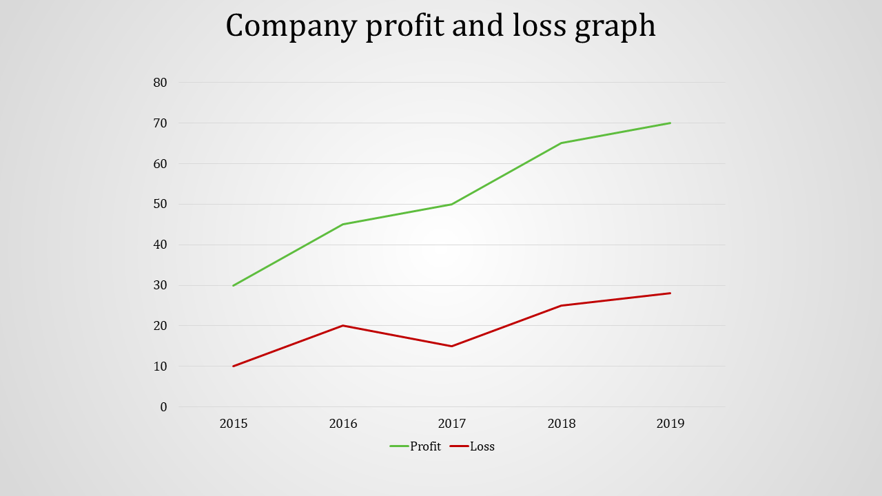 Company profit and loss statement template