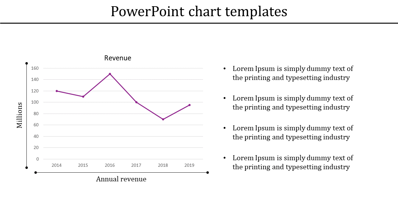 Revenue PowerPoint chart templates