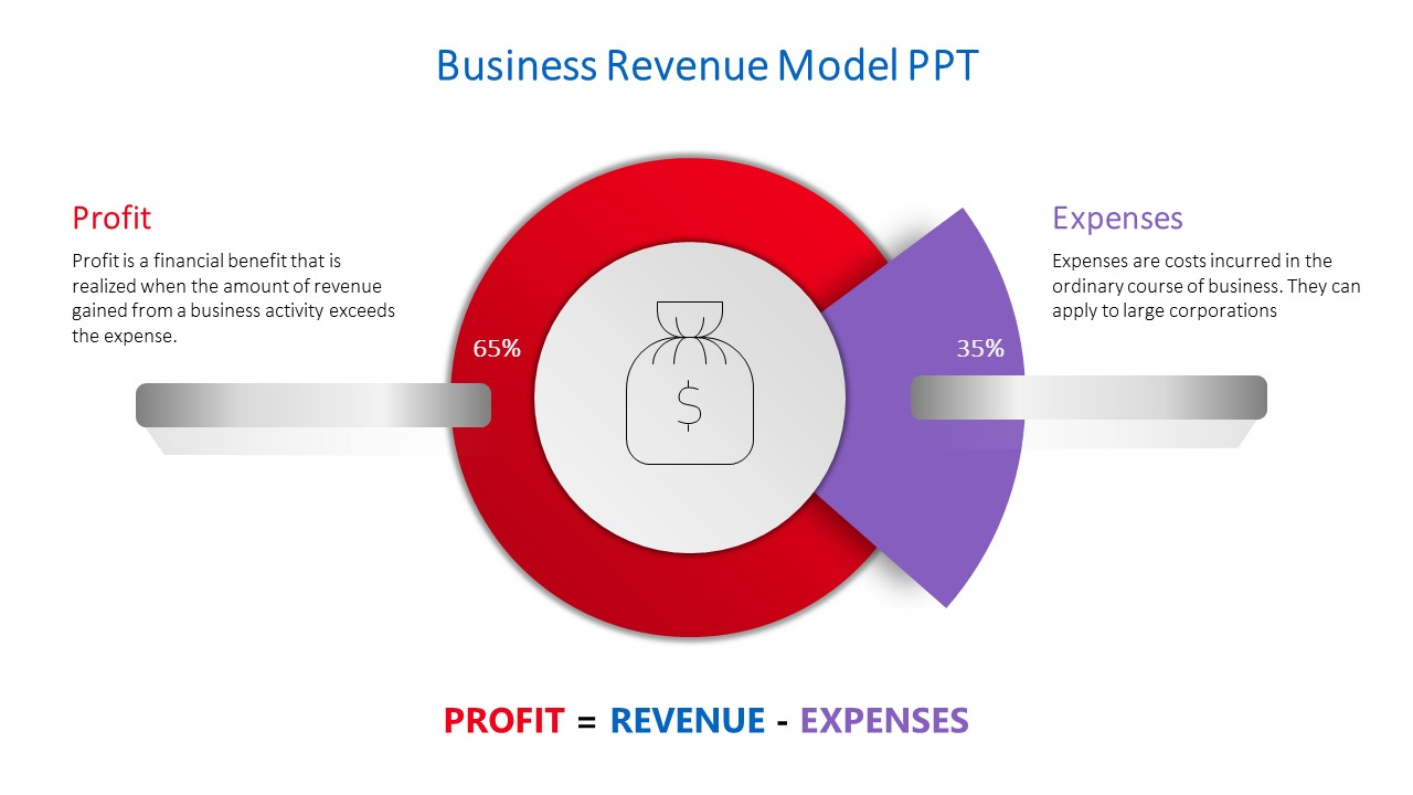 Business revenue model ppt