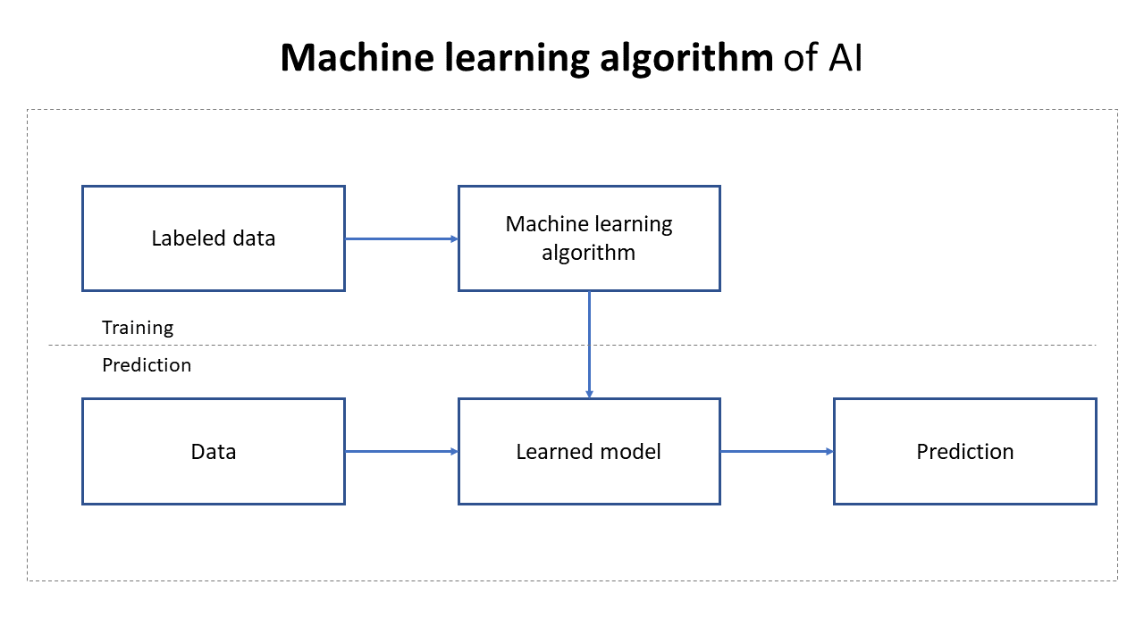 A five noded artificial intelligence PPT