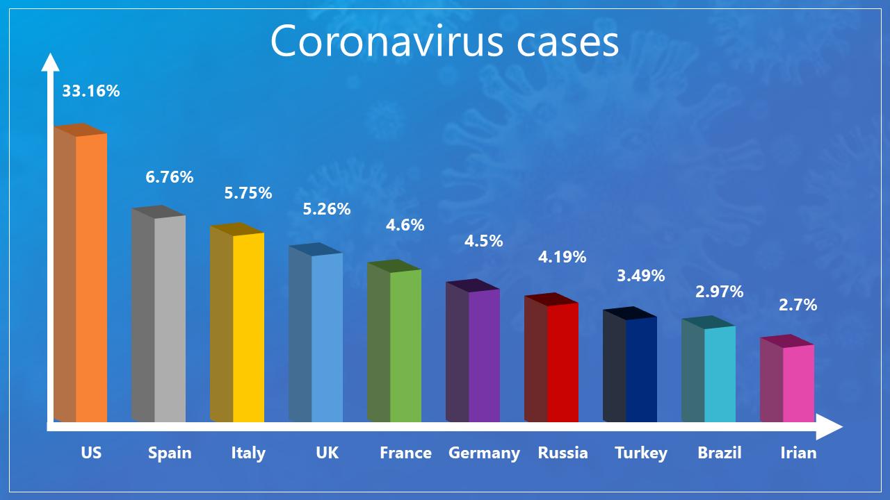 Coronavirus PowerPoint Template Overall Case Details