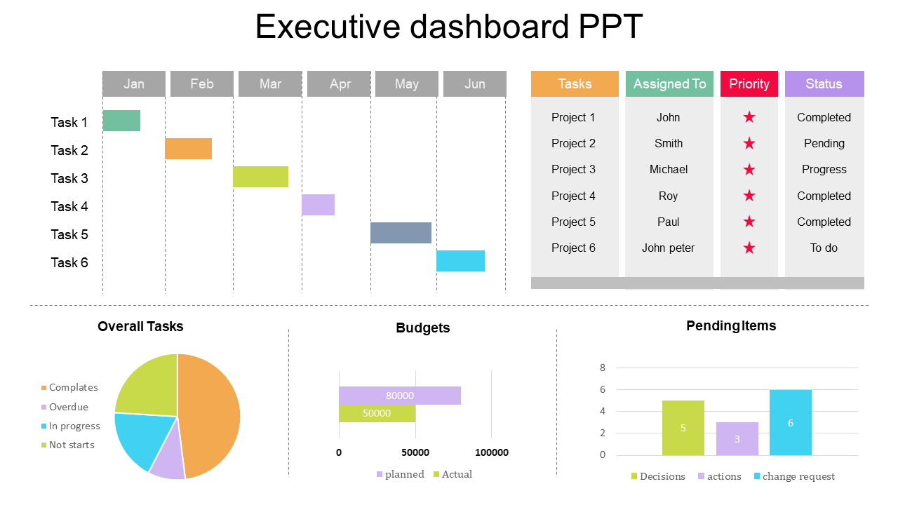 Project Dashboard Ppt Template Slideegg