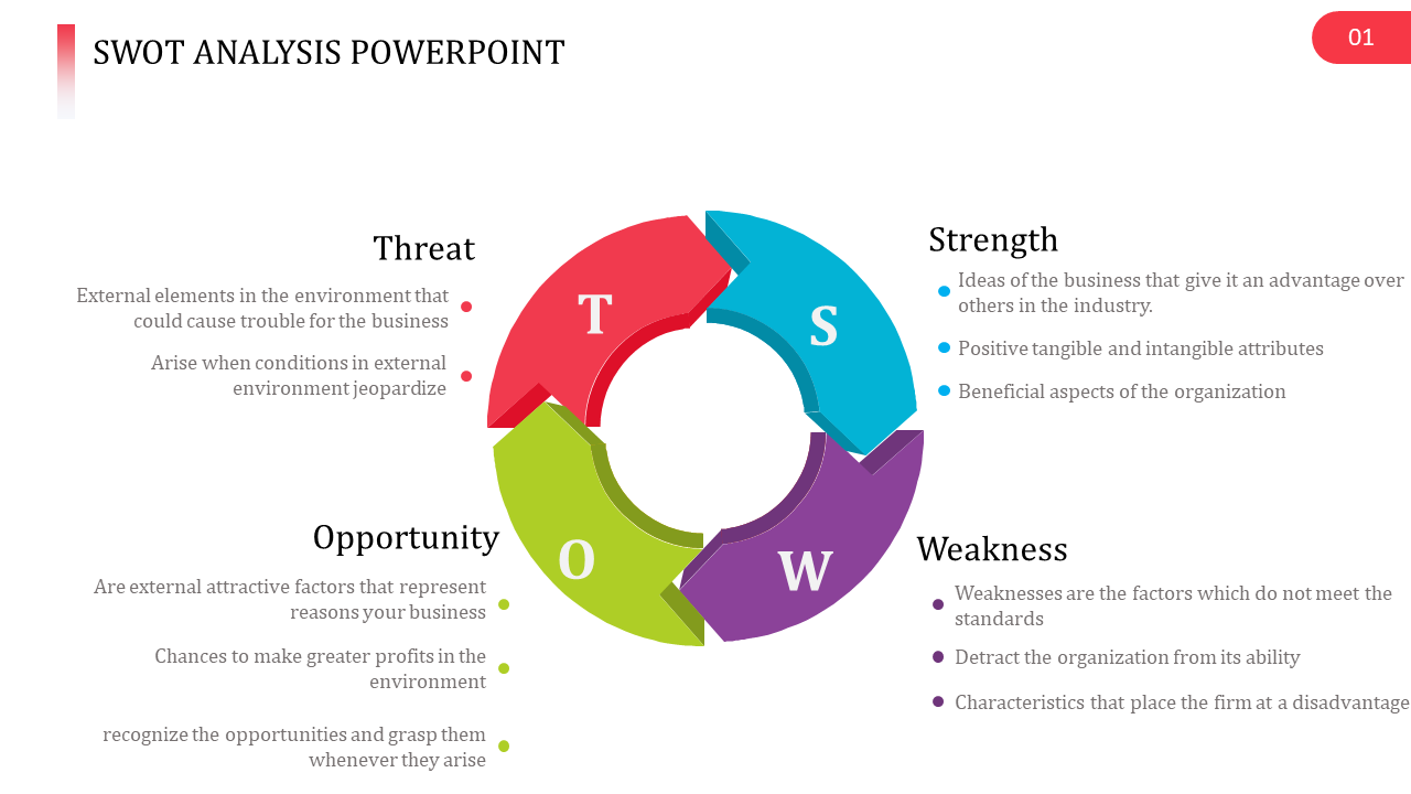 Arrowed SWOT Aaalysis Powerpoint Template